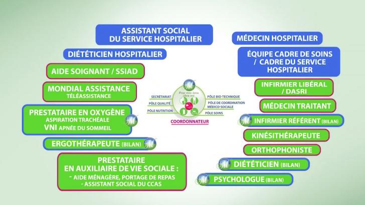 pour-etre-bien-chez-a-saint-denis-reunion-une-gamme-de-prestations-et-d-expertise-pour-coordination-medicale-et-maintien-a-domic