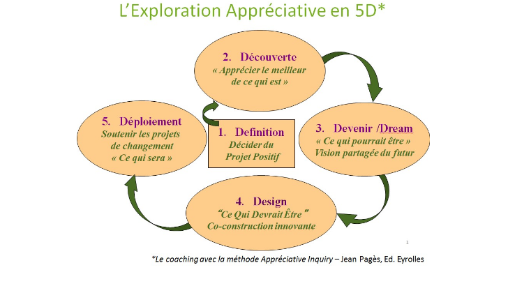 exploration-appreciative-5d