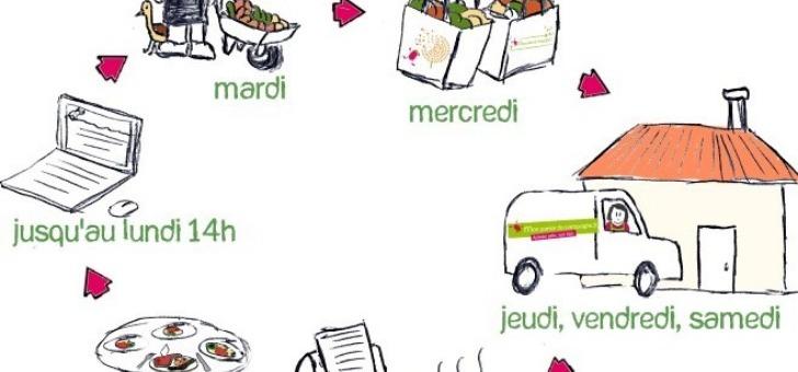 lien-direct-mon-panier-de-campagne-a-toulouse-livraison-de-produits-ultra-frais