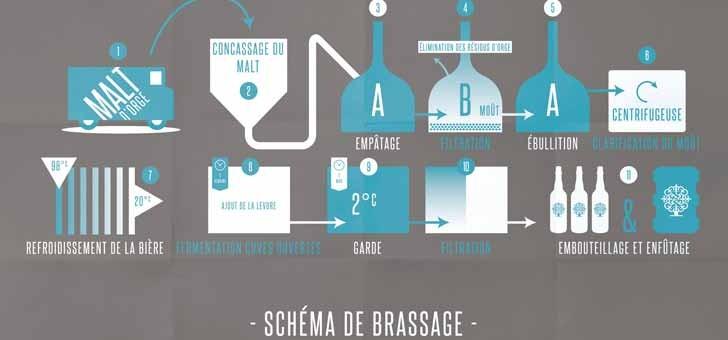 brasserie-historique-de-abbaye-du-cateau